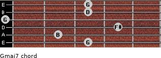 Gmaj7 for guitar on frets 3, 2, 4, 0, 3, 3