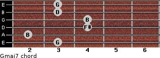Gmaj7 for guitar on frets 3, 2, 4, 4, 3, 3