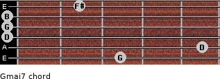 Gmaj7 for guitar on frets 3, 5, 0, 0, 0, 2