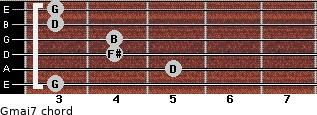 Gmaj7 for guitar on frets 3, 5, 4, 4, 3, 3