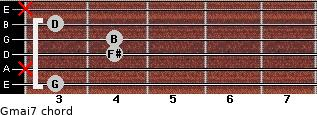Gmaj7 for guitar on frets 3, x, 4, 4, 3, x