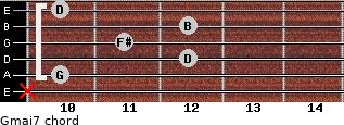 Gmaj7 for guitar on frets x, 10, 12, 11, 12, 10
