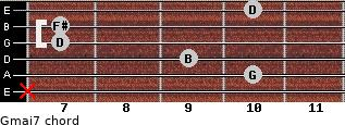 Gmaj7 for guitar on frets x, 10, 9, 7, 7, 10
