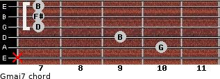 Gmaj7 for guitar on frets x, 10, 9, 7, 7, 7