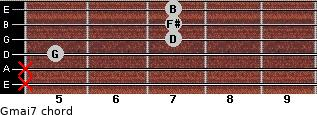 Gmaj7 for guitar on frets x, x, 5, 7, 7, 7