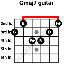Gmaj7 for guitar on frets 3, 2, 4, 4, 3, 2