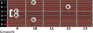 Gmajor6 for guitar on frets x, 10, 9, 9, 12, 10