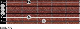 Gmajor7 for guitar on frets 3, 2, 0, 0, 0, 2