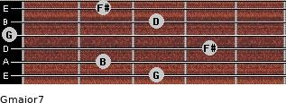 Gmajor7 for guitar on frets 3, 2, 4, 0, 3, 2