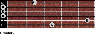 Gmajor7 for guitar on frets 3, 5, 0, 0, 0, 2