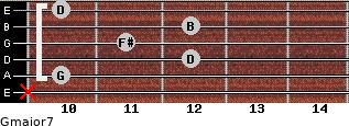 Gmajor7 for guitar on frets x, 10, 12, 11, 12, 10
