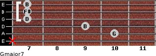 Gmajor7 for guitar on frets x, 10, 9, 7, 7, 7