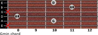 Gmin for guitar on frets x, 10, 8, x, 11, 10