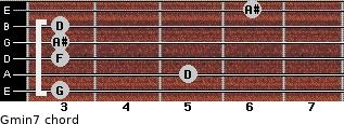 Gmin7 for guitar on frets 3, 5, 3, 3, 3, 6