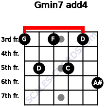 Gmin7(add4) for guitar on frets 3, 5, 3, 5, 3, 6