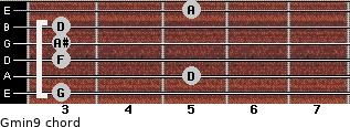 Gmin9 for guitar on frets 3, 5, 3, 3, 3, 5