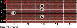 Gmin9 for guitar on frets x, 10, 8, 10, 10, x
