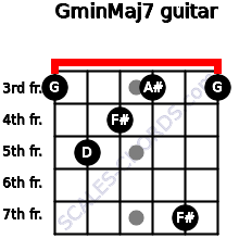 Gmin(Maj7) for guitar on frets 3, 5, 4, 3, 7, 3