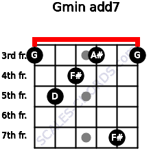 Gmin(add7) for guitar on frets 3, 5, 4, 3, 7, 3