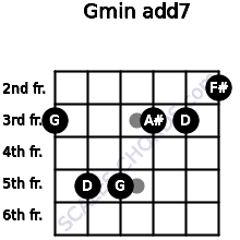 Gmin(add7) for guitar on frets 3, 5, 5, 3, 3, 2