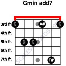 Gmin(add7) for guitar on frets 3, 5, 5, 3, 7, 3