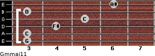 Gm(maj11) for guitar on frets 3, 3, 4, 5, 3, 6