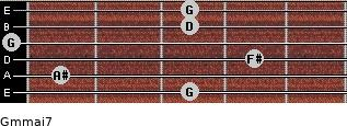 Gm(maj7) for guitar on frets 3, 1, 4, 0, 3, 3