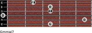 Gm(maj7) for guitar on frets 3, 5, 0, 3, 3, 2
