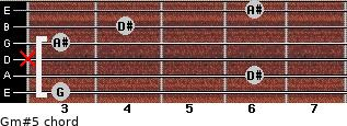 Gm#5 for guitar on frets 3, 6, x, 3, 4, 6