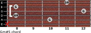 Gm#5 for guitar on frets x, 10, 8, 12, 8, 11