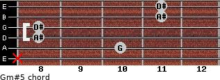 Gm#5 for guitar on frets x, 10, 8, 8, 11, 11