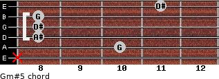 Gm#5 for guitar on frets x, 10, 8, 8, 8, 11