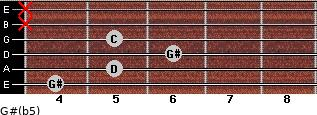 G#(b5) for guitar on frets 4, 5, 6, 5, x, x