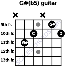 G#(b5) for guitar on frets x, 11, 10, x, 9, 10