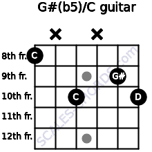 G#(b5)/C for guitar on frets 8, x, 10, x, 9, 10