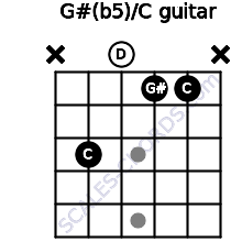G#(b5)/C for guitar on frets x, 3, 0, 1, 1, x