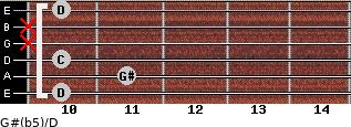 G#(b5)/D for guitar on frets 10, 11, 10, x, x, 10