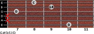 G#(b5)/D for guitar on frets 10, x, x, 7, 9, 8