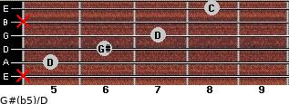 G#(b5)/D for guitar on frets x, 5, 6, 7, x, 8
