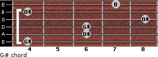 G#- for guitar on frets 4, 6, 6, 8, 4, 7