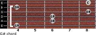 G# for guitar on frets 4, 6, 6, 8, 4, 8