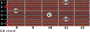 G# for guitar on frets x, 11, 10, 8, x, 11