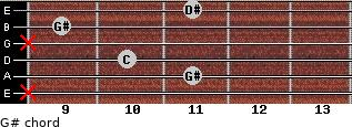 G# for guitar on frets x, 11, 10, x, 9, 11