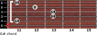 G#- for guitar on frets x, 11, 13, 13, 12, 11