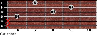 G#- for guitar on frets x, x, 6, 8, 9, 7