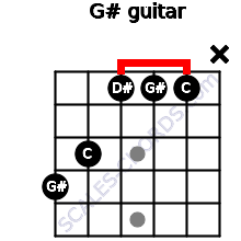 G# for guitar on frets 4, 3, 1, 1, 1, x