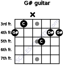 G# for guitar on frets 4, 3, x, 5, 4, 4