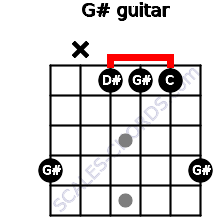 G# for guitar on frets 4, x, 1, 1, 1, 4