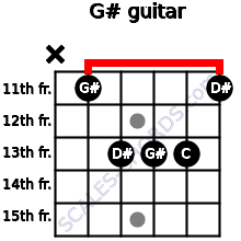 G# for guitar on frets x, 11, 13, 13, 13, 11