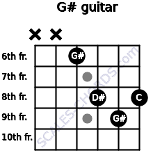 G# for guitar on frets x, x, 6, 8, 9, 8